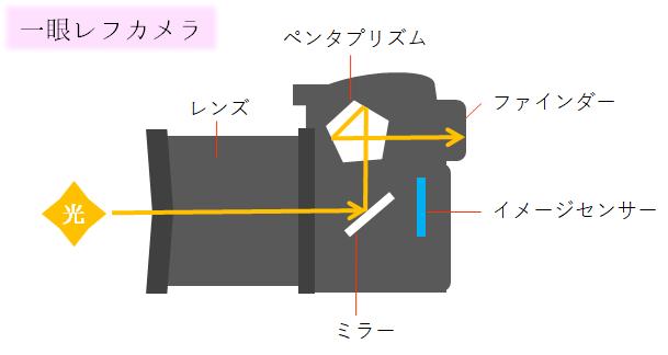 一眼レフカメラ構造