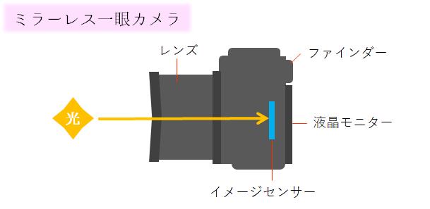 ミラーレス一眼カメラ構造